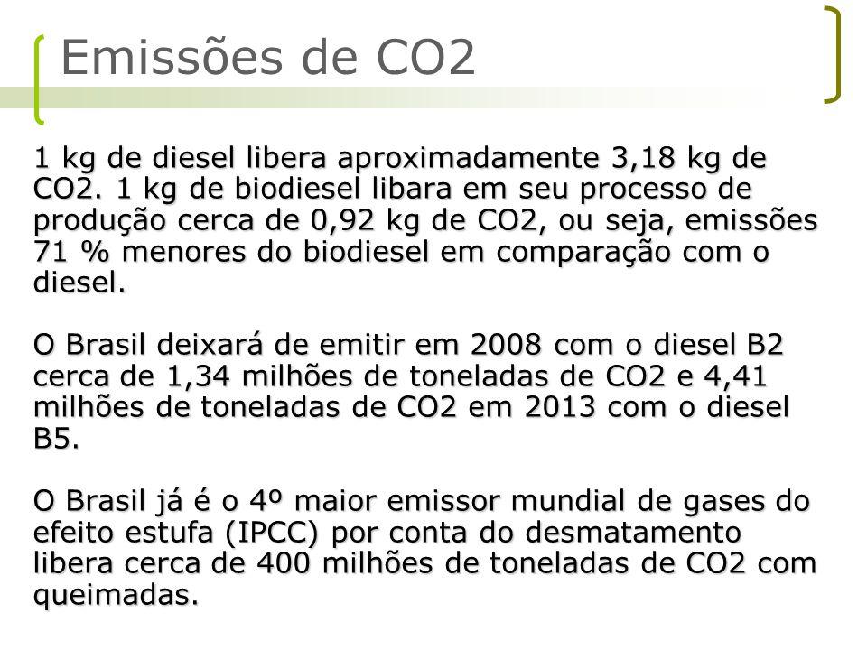 1 kg de diesel libera aproximadamente 3,18 kg de CO2. 1 kg de biodiesel libara em seu processo de produção cerca de 0,92 kg de CO2, ou seja, emissões
