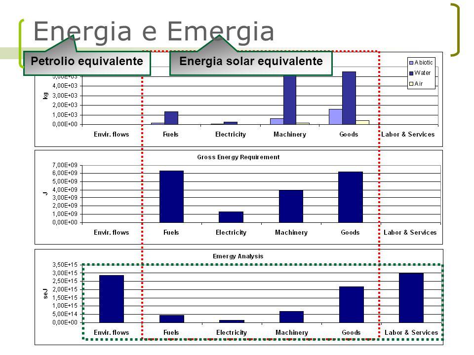 Petrolio equivalenteEnergia solar equivalente Energia e Emergia