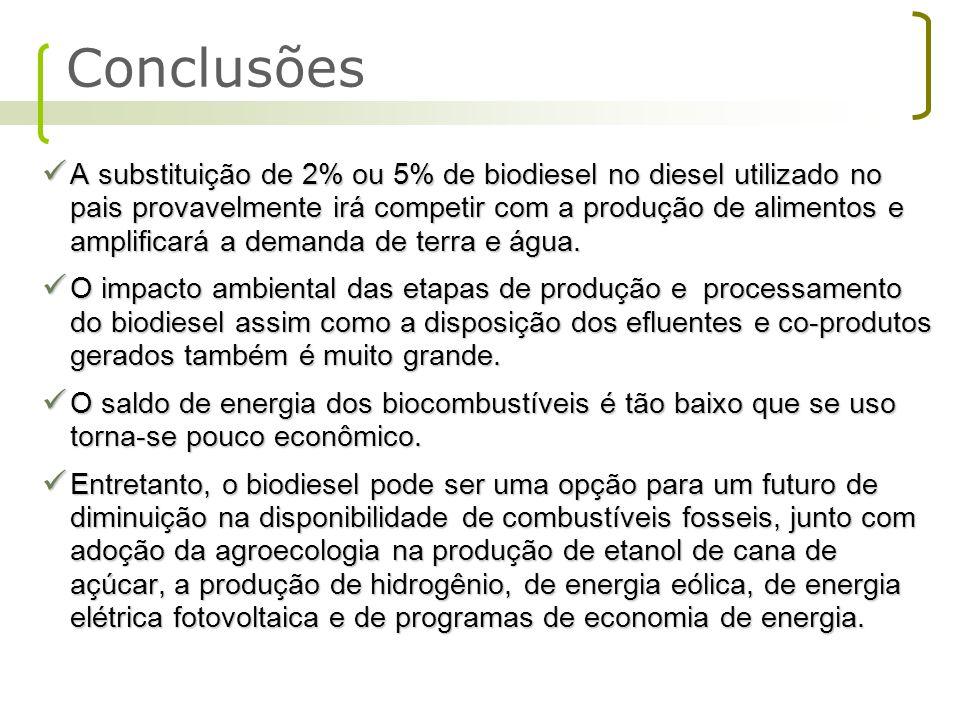 A substituição de 2% ou 5% de biodiesel no diesel utilizado no pais provavelmente irá competir com a produção de alimentos e amplificará a demanda de