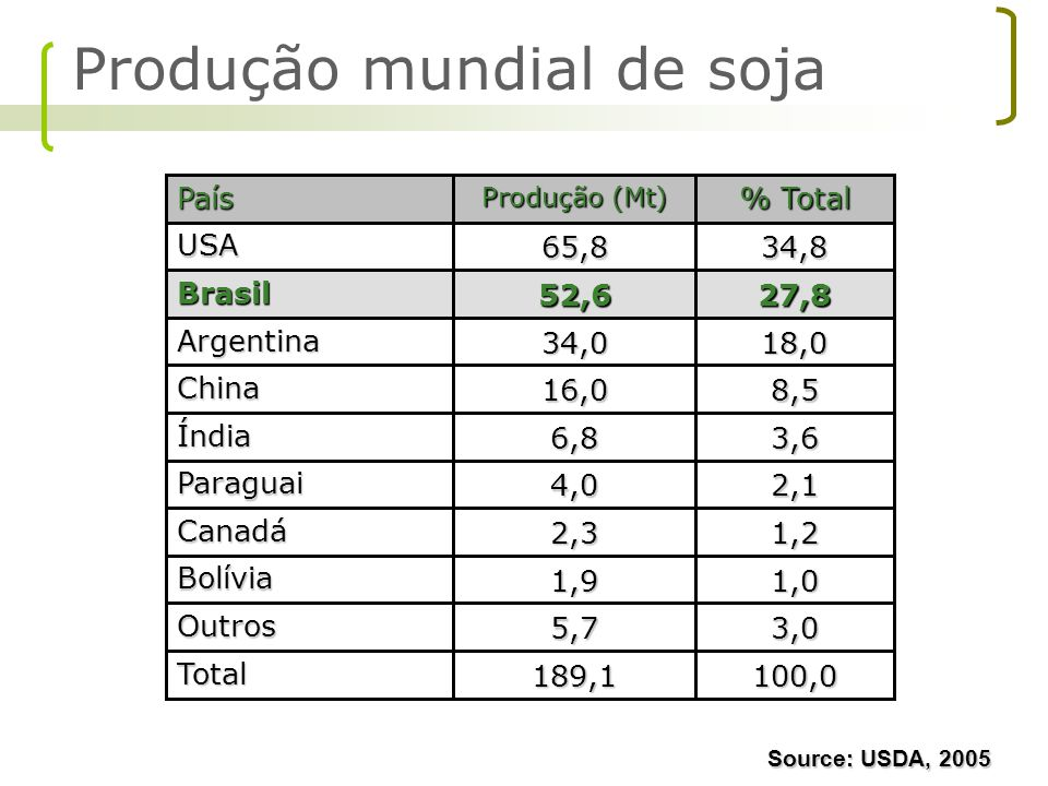 Com o diesel B2, o cultivo de soja irá demandar 434 milhões de kg a mais de fertilizantes químicos por ano e em 2013 com o diesel B5 serão 1085 milhões de kg a mais de fertilizantes químicos por ano.