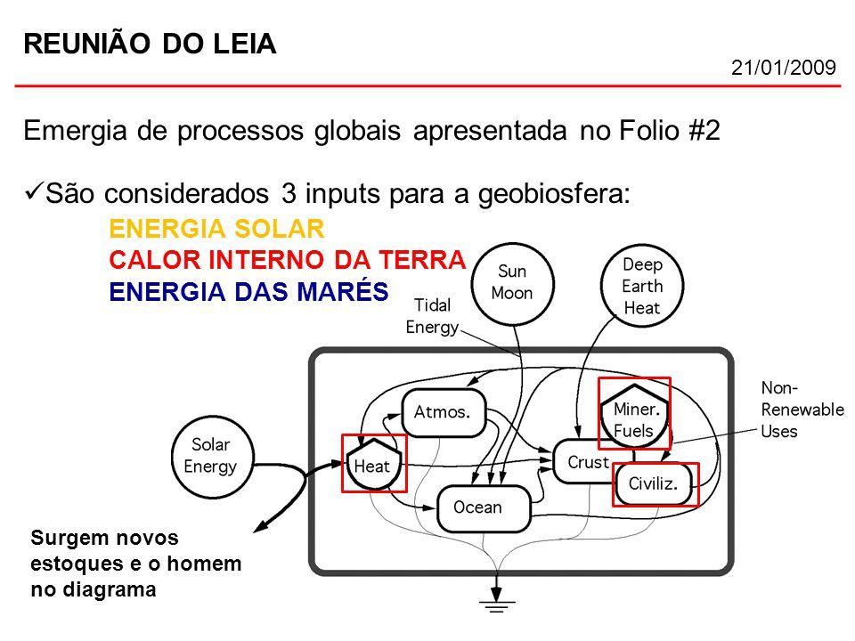 REUNIÃO DO LEIA 21/01/2009 Emergia de processos globais apresentada no Folio #2 São considerados 3 inputs para a geobiosfera: ENERGIA SOLAR CALOR INTE