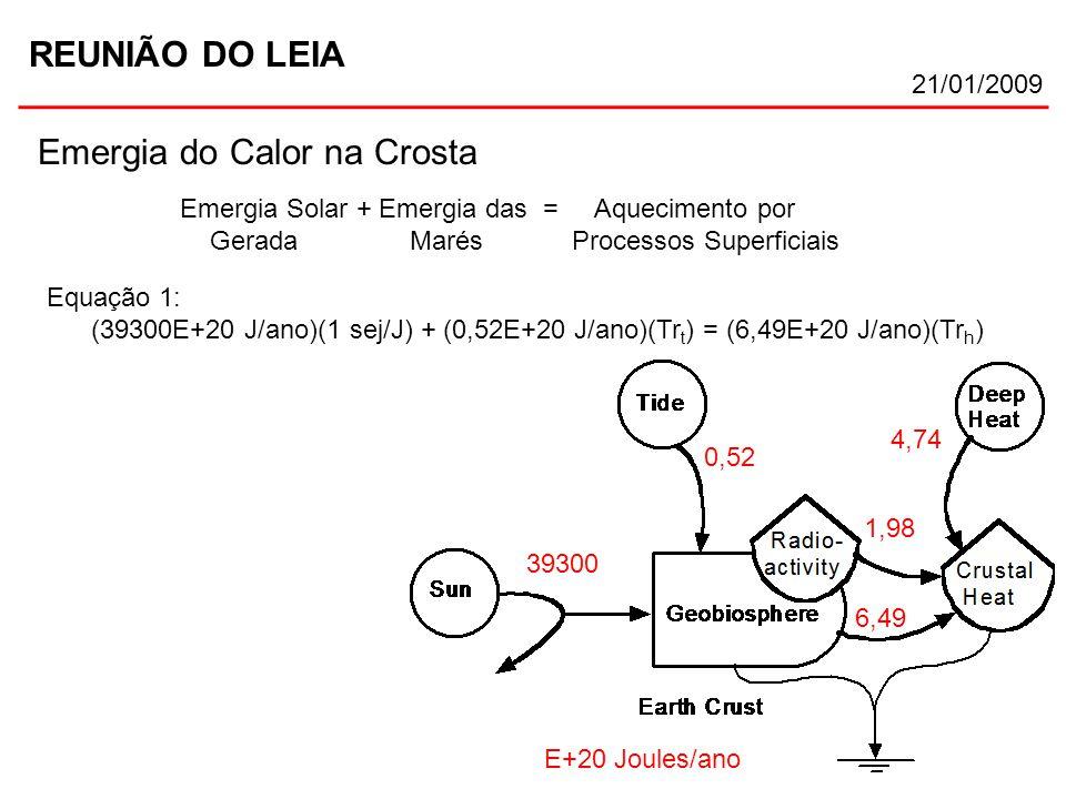 REUNIÃO DO LEIA 21/01/2009 Emergia do Calor na Crosta E+20 Joules/ano 1,98 4,74 6,49 0,52 39300 Emergia Solar + Emergia das = Aquecimento por Gerada M