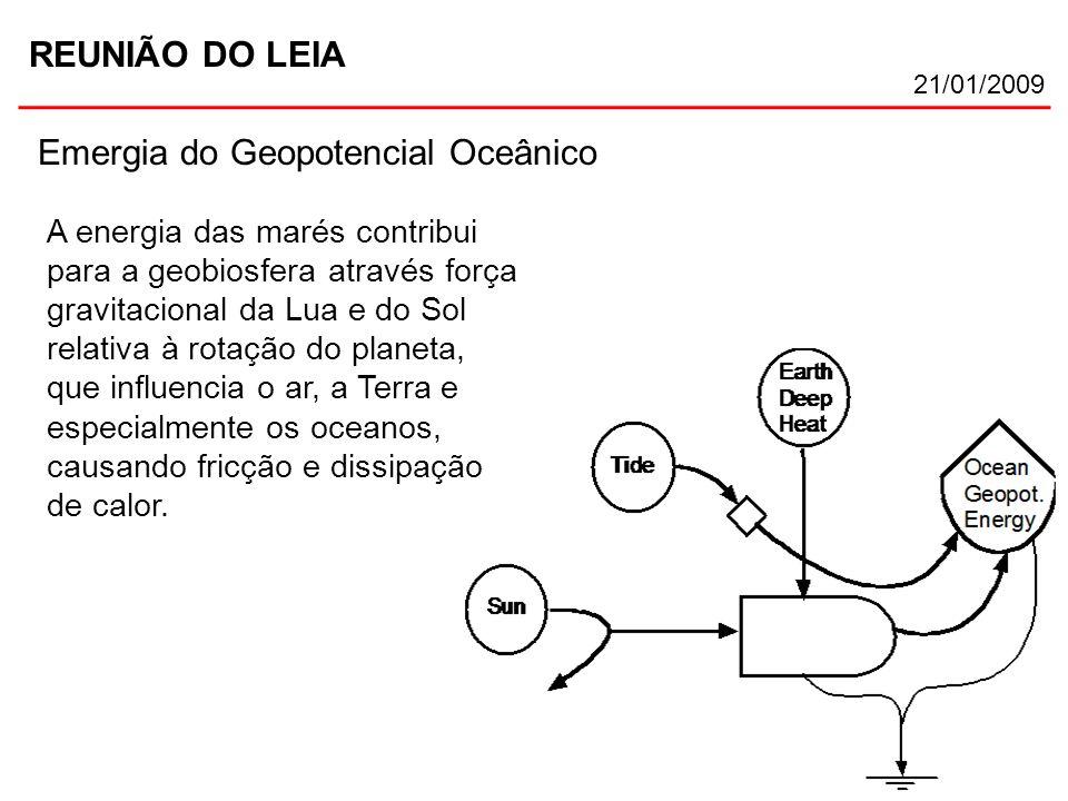 REUNIÃO DO LEIA 21/01/2009 Emergia do Geopotencial Oceânico A energia das marés contribui para a geobiosfera através força gravitacional da Lua e do S
