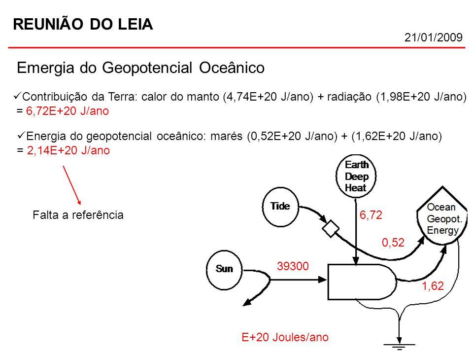 REUNIÃO DO LEIA 21/01/2009 Emergia do Geopotencial Oceânico E+20 Joules/ano 0,52 39300 Contribuição da Terra: calor do manto (4,74E+20 J/ano) + radiaç