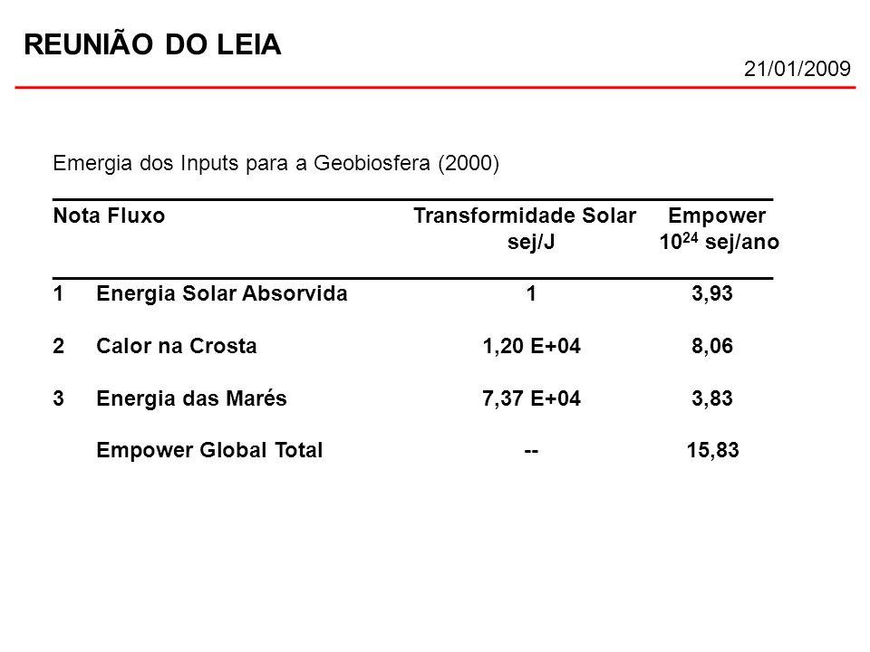 Emergia dos Inputs para a Geobiosfera (2000) ____________________________________________________________ Nota Fluxo Transformidade Solar Empower sej/