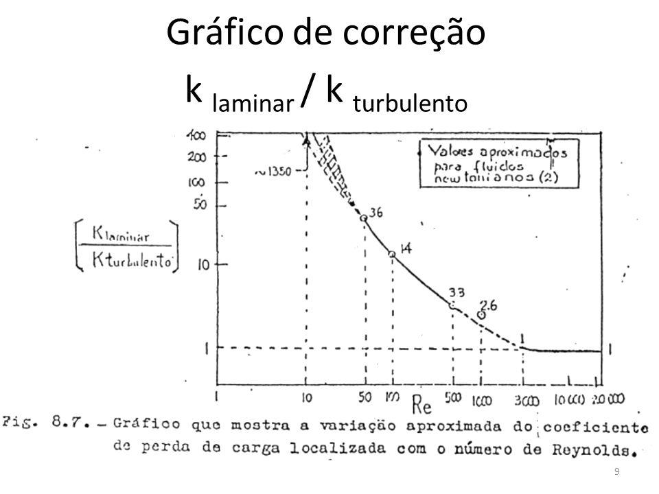 10 Ê fsucção total = 21,625 m 2 /s 2 Pressão de sucção = 0,849.10 5 Pa NPSH = 3,9.10 -3 m P 2 P 1 v 1 2 v 2 2 Êf sucção P 2 P 1 v 1 2 v 2 2 Êf sucção ---- = ---- + z 1 – z 2 + ----- - -------- - ------ ---- = ---- + z 1 – z 2 + ----- - -------- - ------ ρg ρg 2 2 ρg ρg 2αg 2αg g P sucção : Diagnóstico: ocorre cavitação