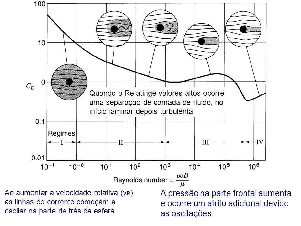 Ao aumentar a velocidade relativa (v R ), as linhas de corrente começam a oscilar na parte de trás da esfera. A pressão na parte frontal aumenta e oco