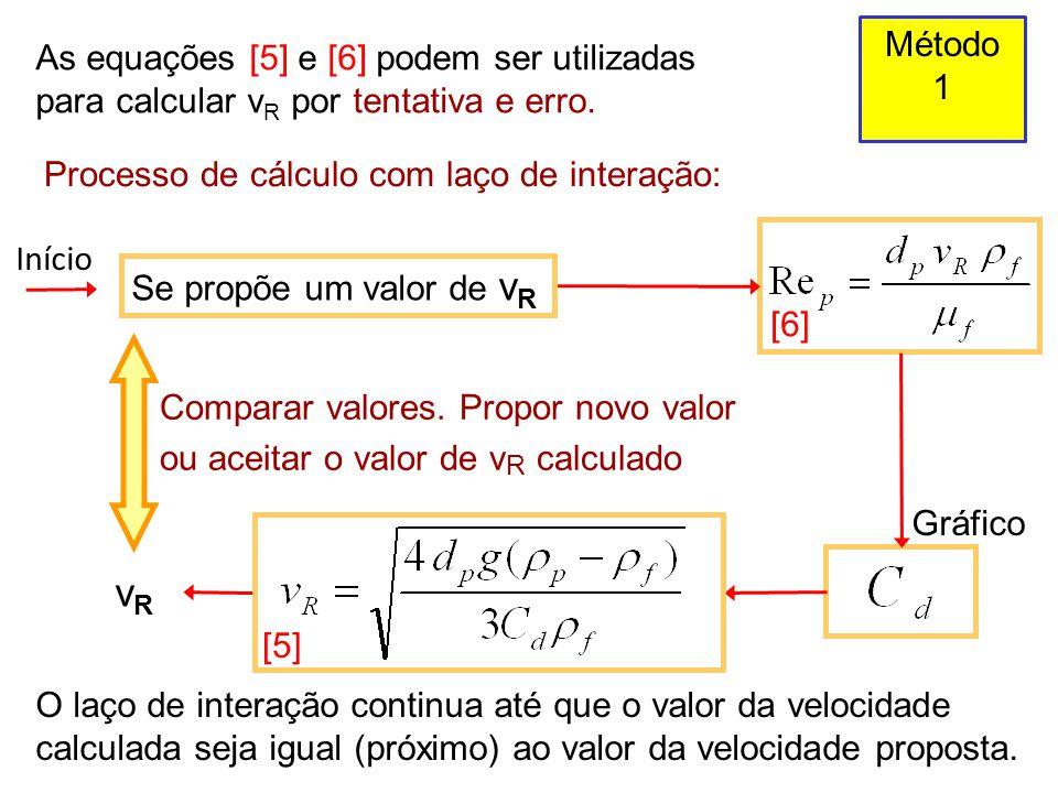 As equações [5] e [6] podem ser utilizadas para calcular v R por tentativa e erro. Processo de cálculo com laço de interação: Se propõe um valor de v