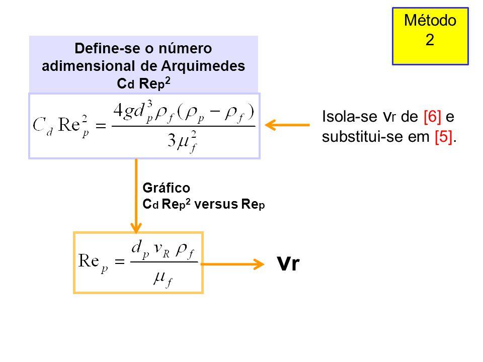 Define-se o número adimensional de Arquimedes C d Re p 2 Método 2 Gráfico C d Re p 2 versus Re p Isola-se v r de [6] e substitui-se em [5]. vrvr