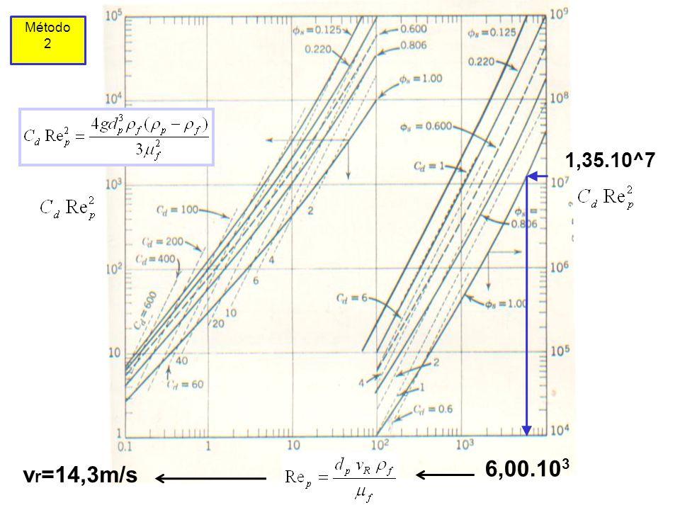 1,35.10^7 6,00.10 3 Método 2 v r =14,3m/s