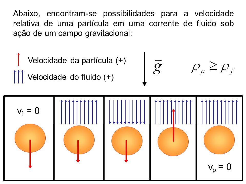 Abaixo, encontram-se possibilidades para a velocidade relativa de uma partícula em uma corrente de fluido sob ação de um campo gravitacional: v p = 0