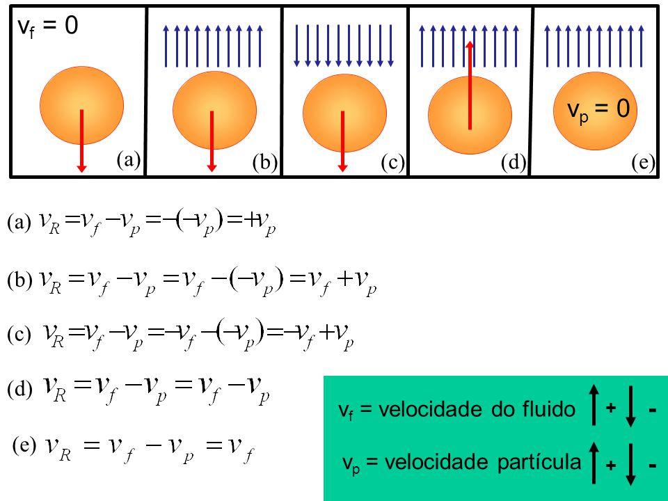 v p = velocidade partícula v f = velocidade do fluido + - v p = 0 v f = 0 + - (a) (b)(c)(d)(e) (a) (b) (c) (d) (e)