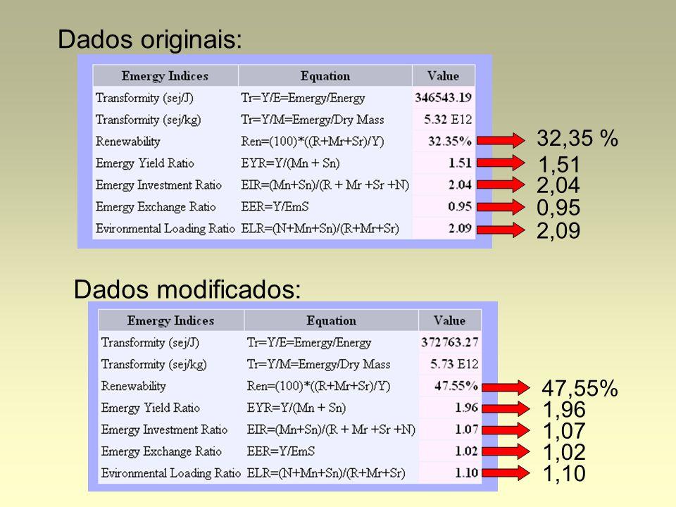 Dados originais: Dados modificados: 32,35 % 47,55% 1,51 1,96 1,07 1,02 1,10 2,04 0,95 2,09