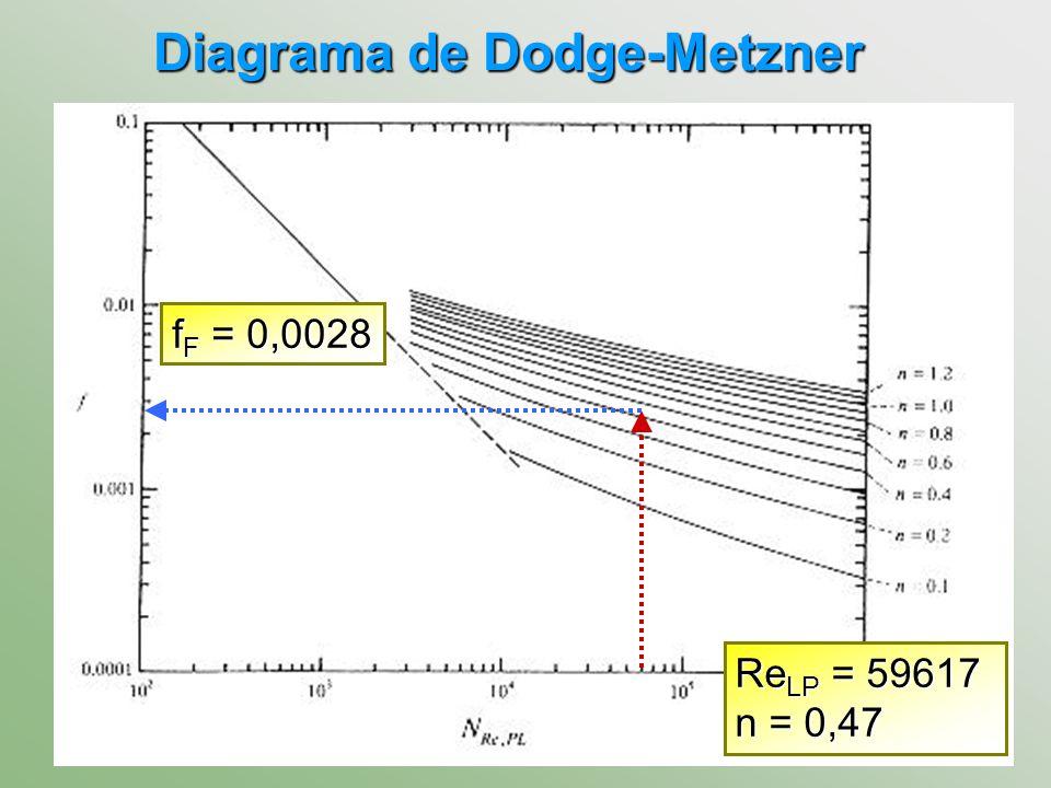 Diagrama de Dodge-Metzner f F = 0,0028 Re LP = 59617 n = 0,47