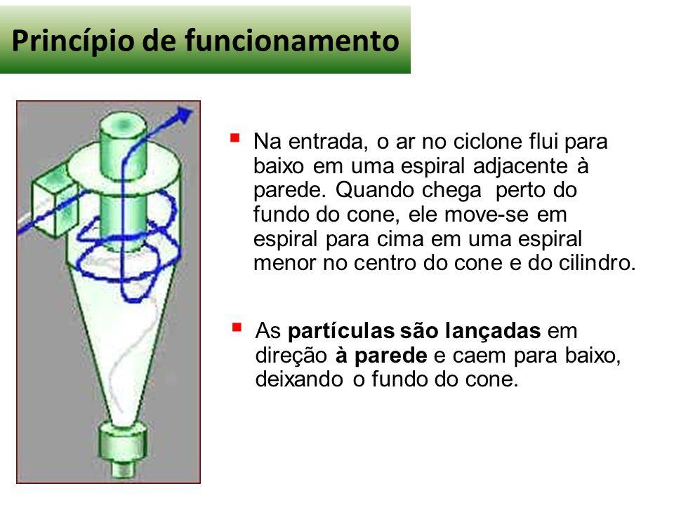 Princípio de funcionamento  Na entrada, o ar no ciclone flui para baixo em uma espiral adjacente à parede. Quando chega perto do fundo do cone, ele m