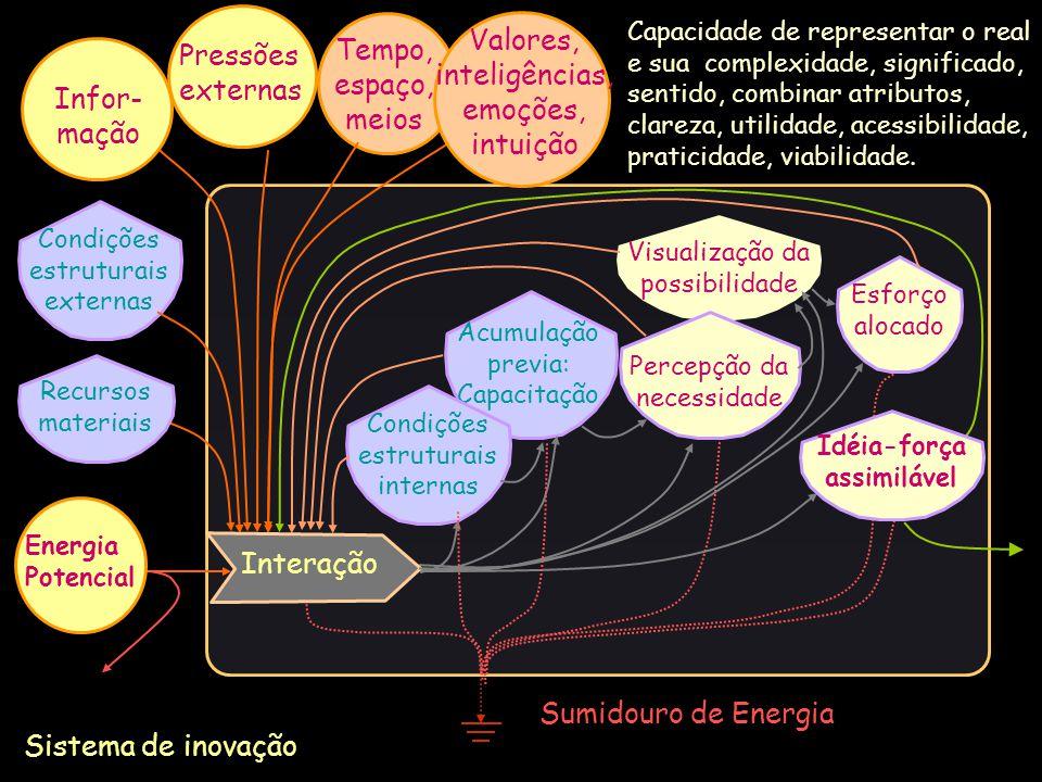 Sumidouro de Energia Sistema de inovação Condições estruturais externas Recursos materiais Pressões externas Esforço alocado Acumulação previa: Capaci
