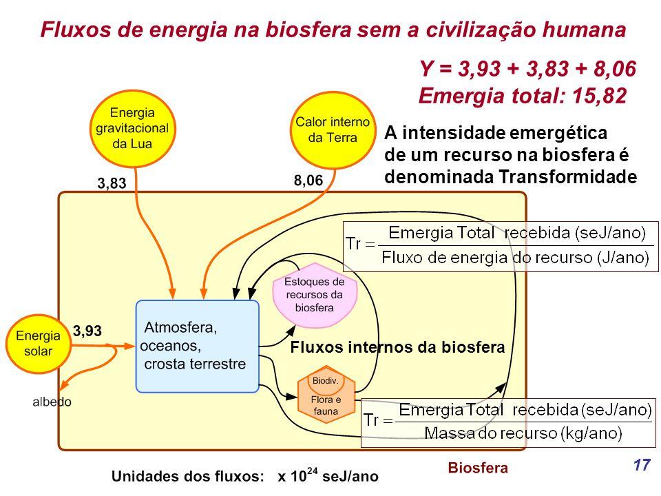 17 Fluxos de energia na biosfera sem a civilização humana Y = 3,93 + 3,83 + 8,06 Emergia total: 15,82 A intensidade emergética de um recurso na biosfera é denominada Transformidade Fluxos internos da biosfera