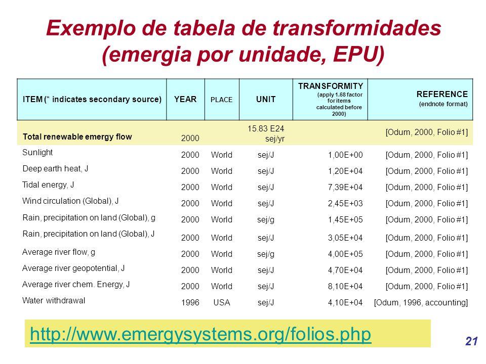 21 Exemplo de tabela de transformidades (emergia por unidade, EPU) ITEM (* indicates secondary source)YEAR PLACE UNIT TRANSFORMITY (apply 1.68 factor for items calculated before 2000) REFERENCE (endnote format) Total renewable emergy flow 2000 15.83 E24 sej/yr [Odum, 2000, Folio #1] Sunlight 2000Worldsej/J1,00E+00[Odum, 2000, Folio #1] Deep earth heat, J 2000Worldsej/J1,20E+04[Odum, 2000, Folio #1] Tidal energy, J 2000Worldsej/J7,39E+04[Odum, 2000, Folio #1] Wind circulation (Global), J 2000Worldsej/J2,45E+03[Odum, 2000, Folio #1] Rain, precipitation on land (Global), g 2000Worldsej/g1,45E+05[Odum, 2000, Folio #1] Rain, precipitation on land (Global), J 2000Worldsej/J3,05E+04[Odum, 2000, Folio #1] Average river flow, g 2000Worldsej/g4,00E+05[Odum, 2000, Folio #1] Average river geopotential, J 2000Worldsej/J4,70E+04[Odum, 2000, Folio #1] Average river chem.