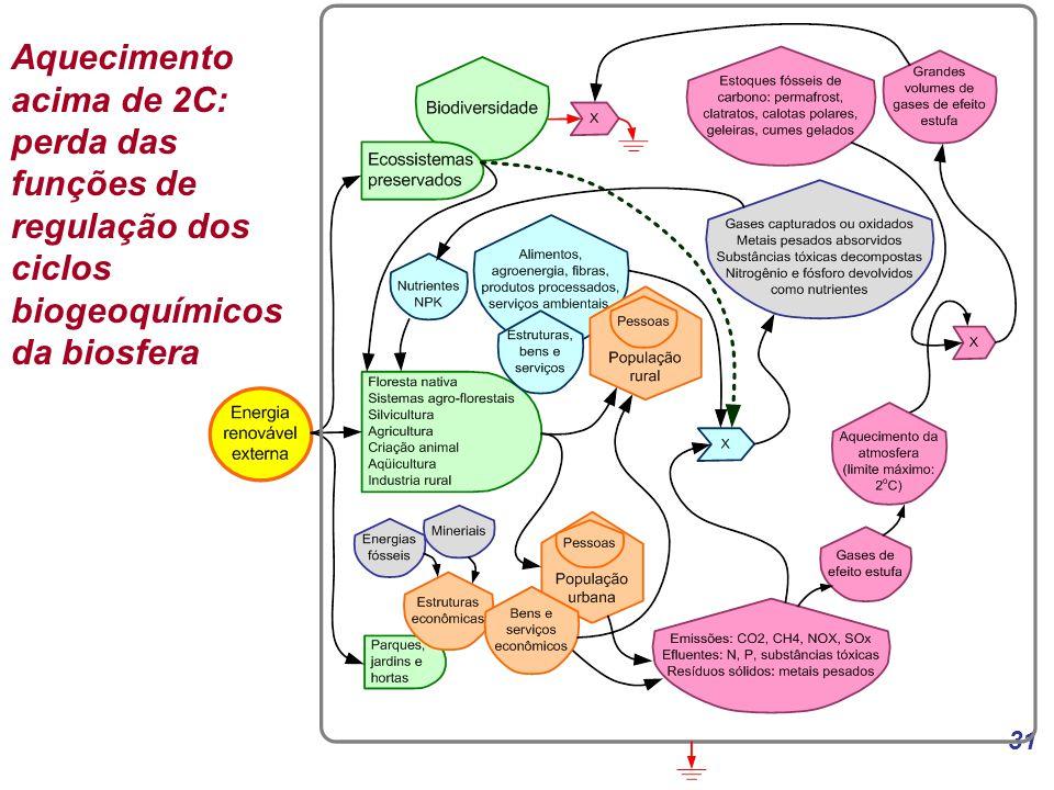 31 Aquecimento acima de 2C: perda das funções de regulação dos ciclos biogeoquímicos da biosfera