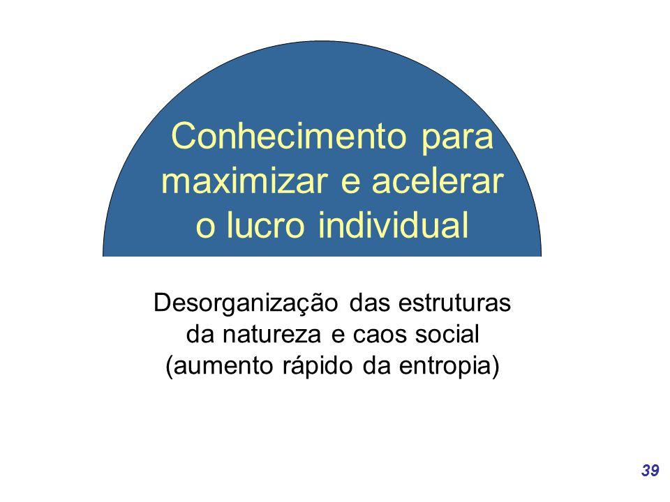 39 Conhecimento para maximizar e acelerar o lucro individual Desorganização das estruturas da natureza e caos social (aumento rápido da entropia)