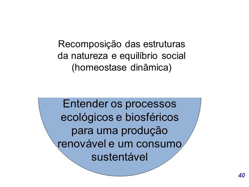 40 Entender os processos ecológicos e biosféricos para uma produção renovável e um consumo sustentável Recomposição das estruturas da natureza e equilíbrio social (homeostase dinâmica)