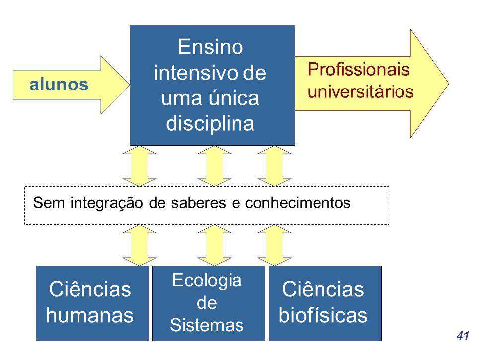 41 alunos Profissionais universitários Ensino intensivo de uma única disciplina Ciências humanas Ecologia de Sistemas Ciências biofísicas Sem integração de saberes e conhecimentos