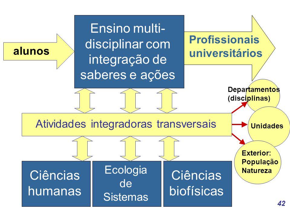 42 alunos Profissionais universitários Ensino multi- disciplinar com integração de saberes e ações Ciências humanas Ecologia de Sistemas Ciências biofísicas Atividades integradoras transversais Departamentos (disciplinas) UnidadesExterior: População Natureza