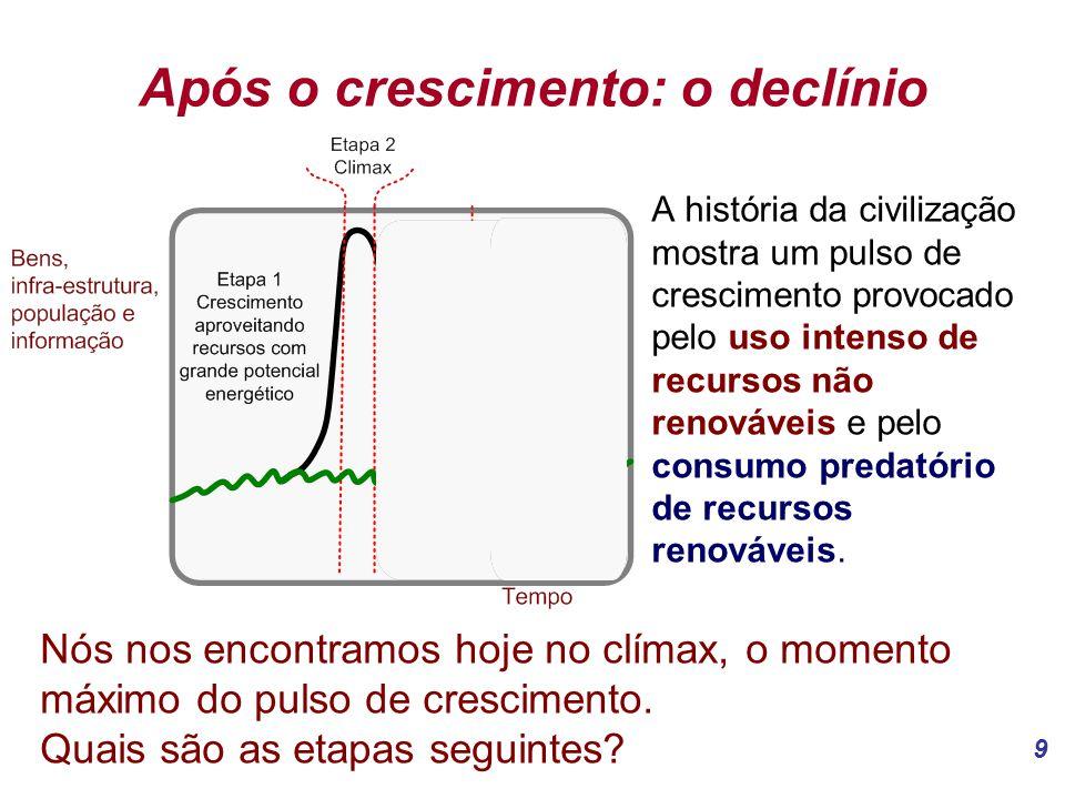 9 Após o crescimento: o declínio A história da civilização mostra um pulso de crescimento provocado pelo uso intenso de recursos não renováveis e pelo consumo predatório de recursos renováveis.