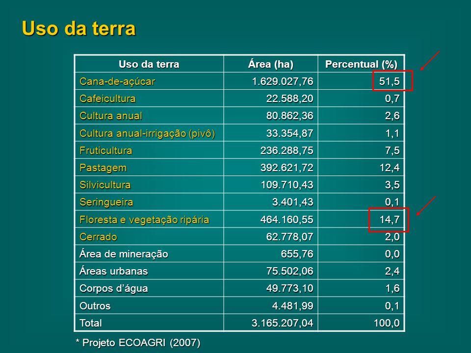 Uso da terra Área (ha) Percentual (%) Cana-de-açúcar1.629.027,7651,5 Cafeicultura22.588,200,7 Cultura anual 80.862,362,6 Cultura anual-irrigação (pivô) 33.354,871,1 Fruticultura236.288,757,5 Pastagem392.621,7212,4 Silvicultura109.710,433,5 Seringueira3.401,430,1 Floresta e vegetação ripária 464.160,5514,7 Cerrado62.778,072,0 Área de mineração 655,760,0 Áreas urbanas 75.502,062,4 Corpos d'água 49.773,101,6 Outros4.481,990,1 Total3.165.207,04100,0 * Projeto ECOAGRI (2007)