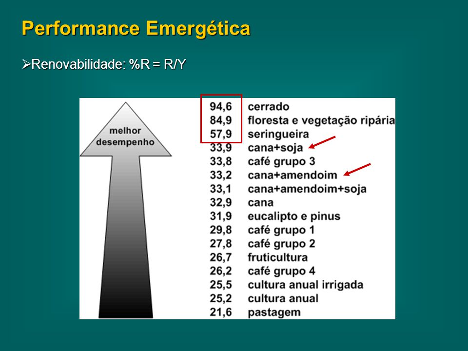 Performance Emergética  Renovabilidade: %R = R/Y