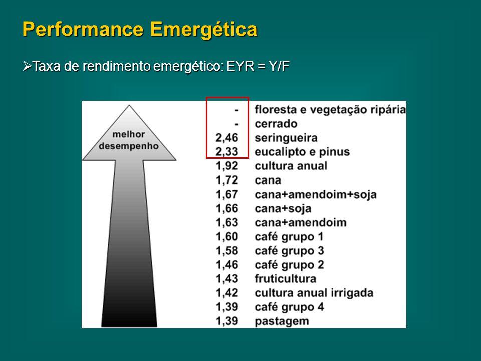 Performance Emergética  Taxa de rendimento emergético: EYR = Y/F