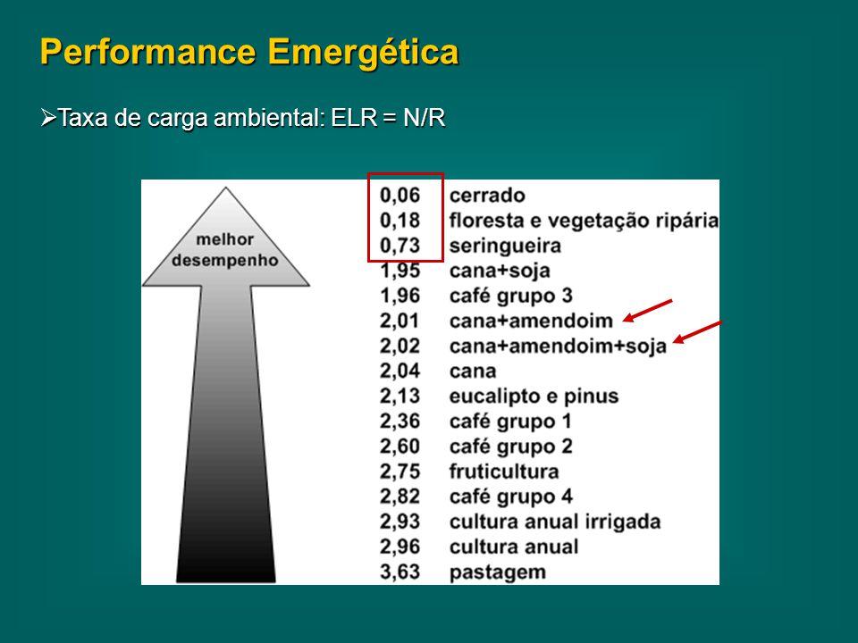 Performance Emergética  Taxa de carga ambiental: ELR = N/R