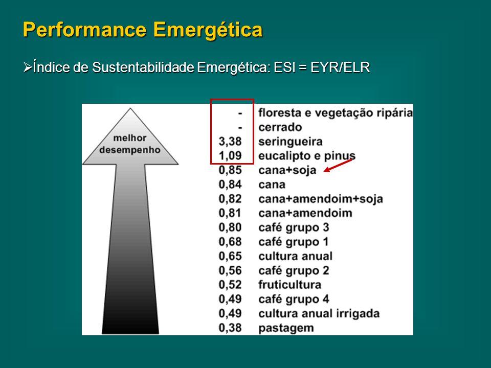 Performance Emergética  Índice de Sustentabilidade Emergética: ESI = EYR/ELR