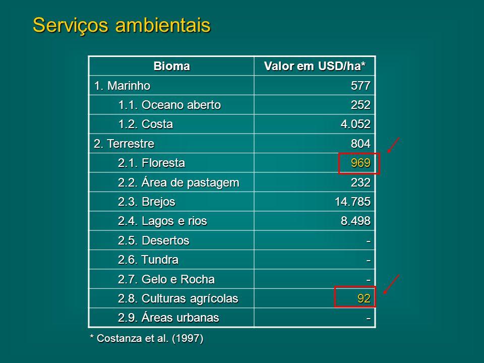 Bioma Valor em USD/ha* 1. Marinho 577 1.1. Oceano aberto 252 1.2. Costa 4.052 2. Terrestre 804 2.1. Floresta 969 2.2. Área de pastagem 232 2.3. Brejos