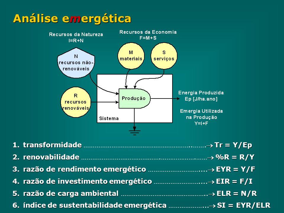 Análise emergética 1.transformidade  Tr = Y/Ep 1.transformidade …………………………………………………..……. Tr = Y/Ep 2.renovabilidade  %R = R/Y 2.renovabilidade …………………………………….……………….…… %R = R/Y 3.razão de rendimento emergético  EYR = Y/F 3.razão de rendimento emergético ……………………….... EYR = Y/F 4.razão de investimento emergético  EIR = F/I 4.razão de investimento emergético …………………….... EIR = F/I 5.razão de carga ambiental  ELR = N/R 5.razão de carga ambiental ……………………………………….. ELR = N/R 6.índice de sustentabilidade emergética  SI = EYR/ELR 6.índice de sustentabilidade emergética ………………... SI = EYR/ELR