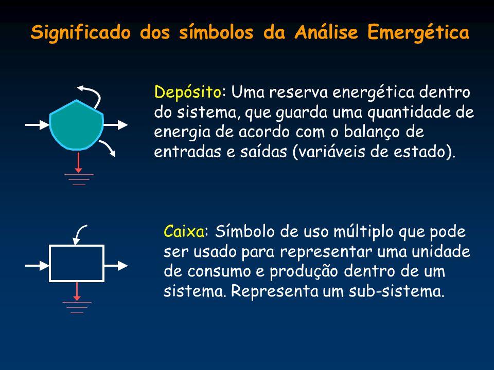 Significado dos símbolos da Análise Emergética Caixa: Símbolo de uso múltiplo que pode ser usado para representar uma unidade de consumo e produção dentro de um sistema.
