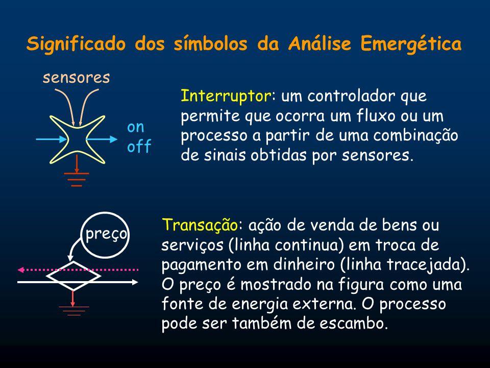 Significado dos símbolos da Análise Emergética Transação: ação de venda de bens ou serviços (linha continua) em troca de pagamento em dinheiro (linha tracejada).
