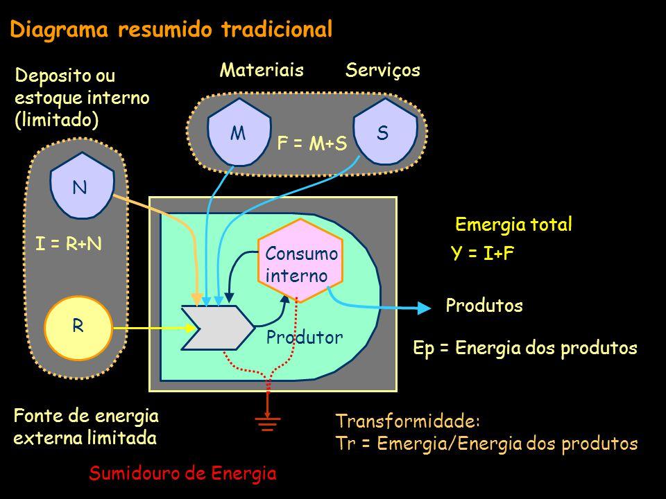 Diagrama resumido tradicional Serviços Deposito ou estoque interno (limitado) Sumidouro de Energia Fonte de energia externa limitada Materiais Produtor Consumo interno R N MS I = R+N Produtos F = M+S Ep = Energia dos produtos Y = I+F Emergia total Transformidade: Tr = Emergia/Energia dos produtos