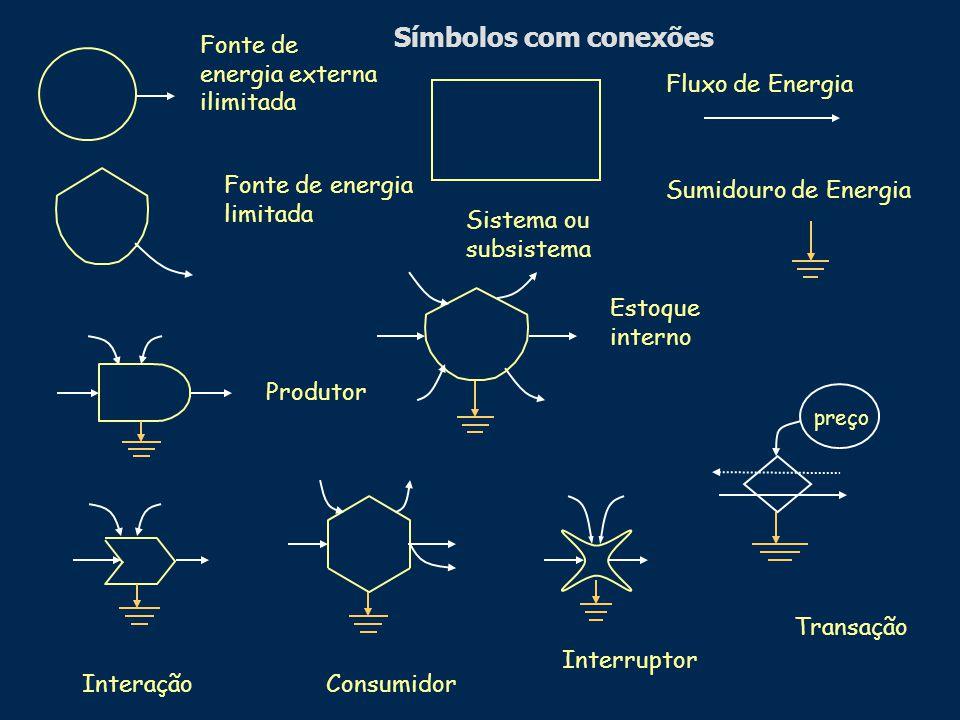 Fluxo de Energia Produtor Fonte de energia externa ilimitada Estoque interno Transação preço Sumidouro de Energia Fonte de energia limitada ConsumidorInteração Sistema ou subsistema Interruptor Símbolos com conexões