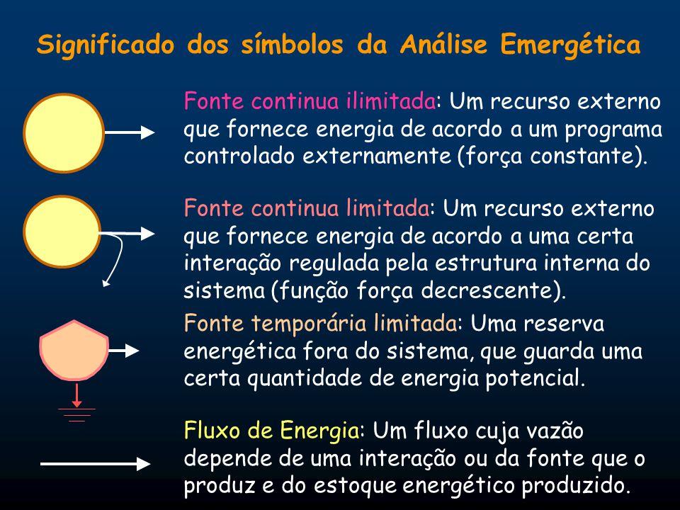 Significado dos símbolos da Análise Emergética Fluxo de Energia: Um fluxo cuja vazão depende de uma interação ou da fonte que o produz e do estoque en