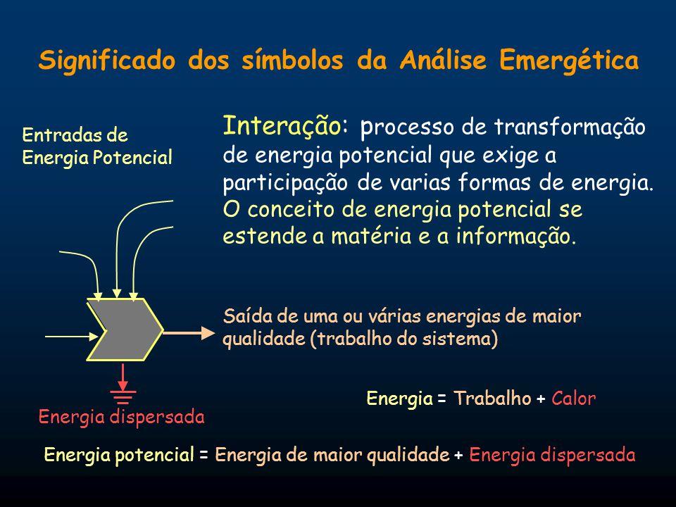 Significado dos símbolos da Análise Emergética Interação: p rocesso de transformação de energia potencial que exige a participação de varias formas de