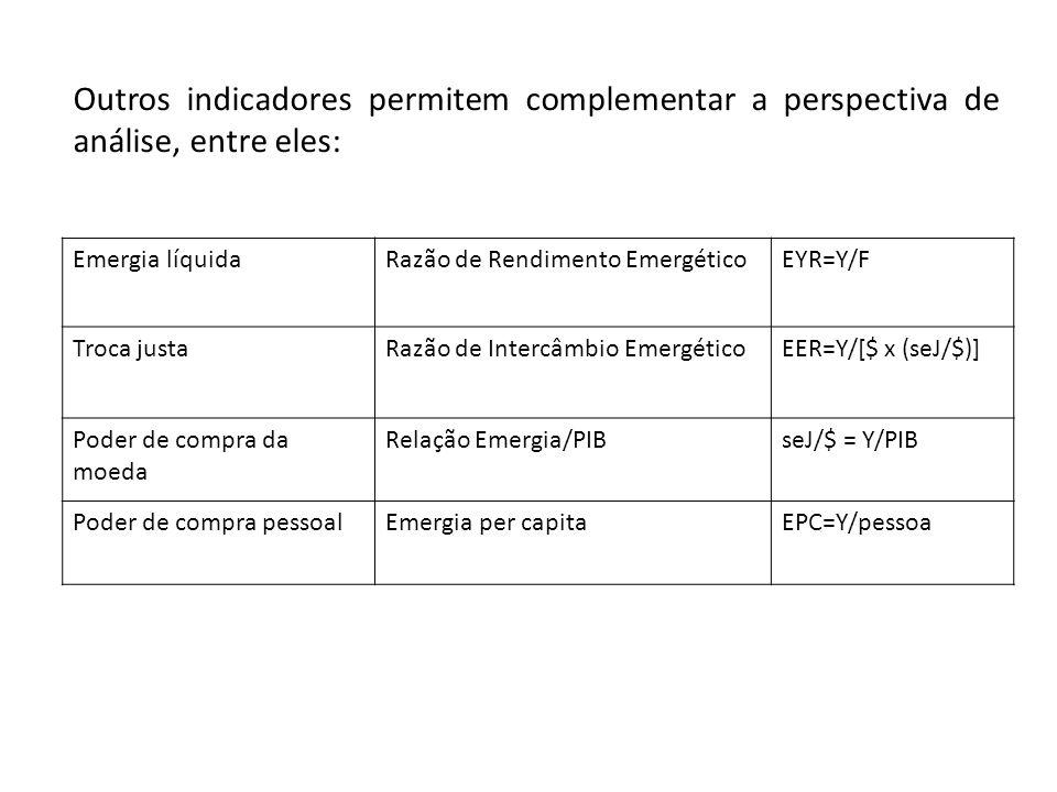 Outros indicadores permitem complementar a perspectiva de análise, entre eles: Emergia líquidaRazão de Rendimento EmergéticoEYR=Y/F Troca justaRazão de Intercâmbio EmergéticoEER=Y/[$ x (seJ/$)] Poder de compra da moeda Relação Emergia/PIBseJ/$ = Y/PIB Poder de compra pessoalEmergia per capitaEPC=Y/pessoa