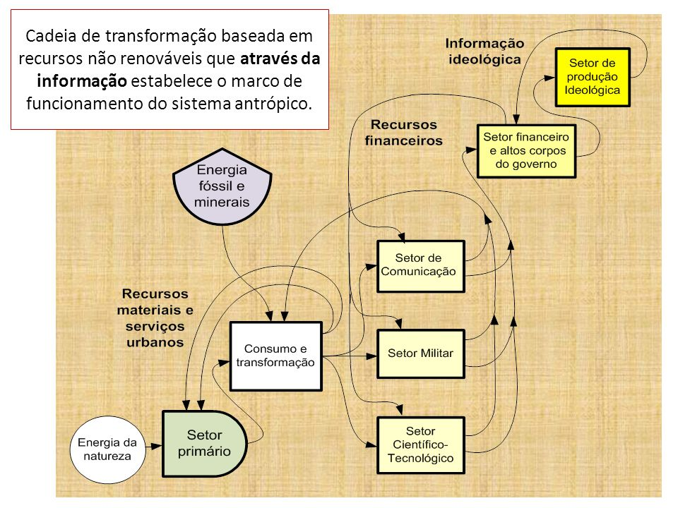 Cadeia de transformação baseada em recursos não renováveis que através da informação estabelece o marco de funcionamento do sistema antrópico.