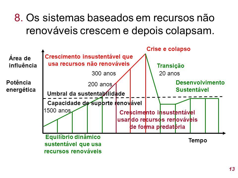 8.Os sistemas baseados em recursos não renováveis crescem e depois colapsam.