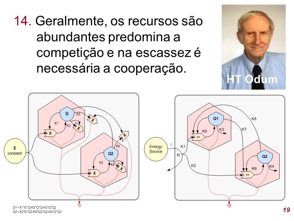 14. Geralmente, os recursos são abundantes predomina a competição e na escassez é necessária a cooperação. 19 HT Odum
