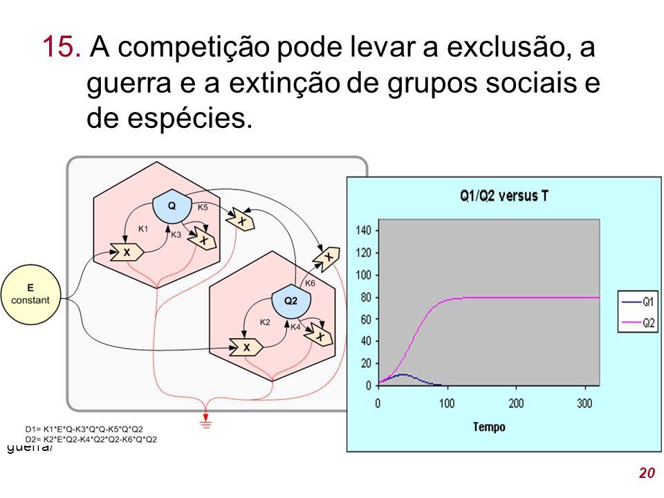 15.A competição pode levar a exclusão, a guerra e a extinção de grupos sociais e de espécies.