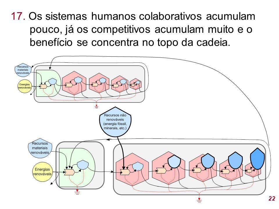 17. Os sistemas humanos colaborativos acumulam pouco, já os competitivos acumulam muito e o benefício se concentra no topo da cadeia. 22