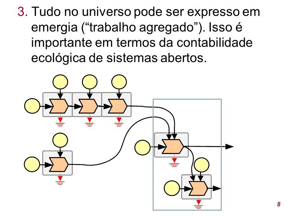 3.Tudo no universo pode ser expresso em emergia ( trabalho agregado ).
