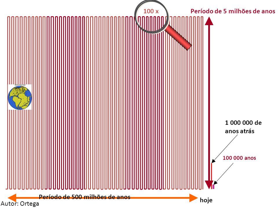 hoje 1 000 000 de anos atrás 100 000 anos Período de 5 milhões de anos100 x Período de 500 milhões de anos Autor: Ortega
