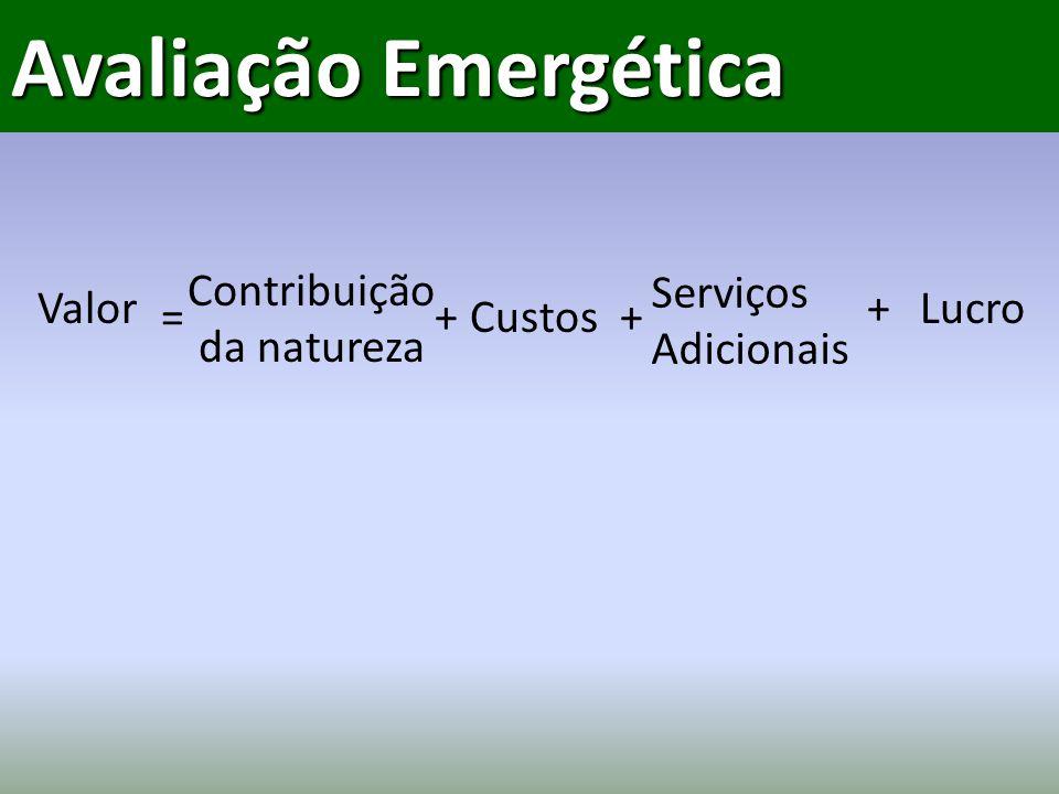 = Valor Contribuição da natureza + Custos Serviços Adicionais Lucro ++